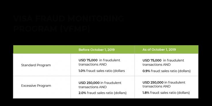 Visa fraud monitoring program