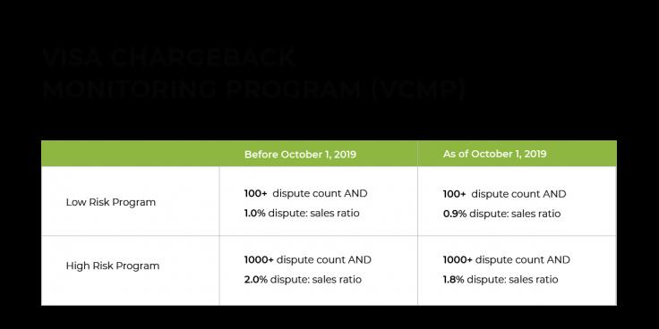 Visa chargeback monitoring program