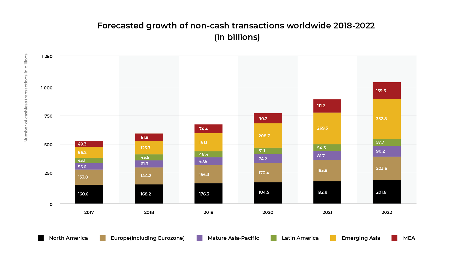 Infographic: the forecasted growth of non-cash transactions worldwide 2018-2022