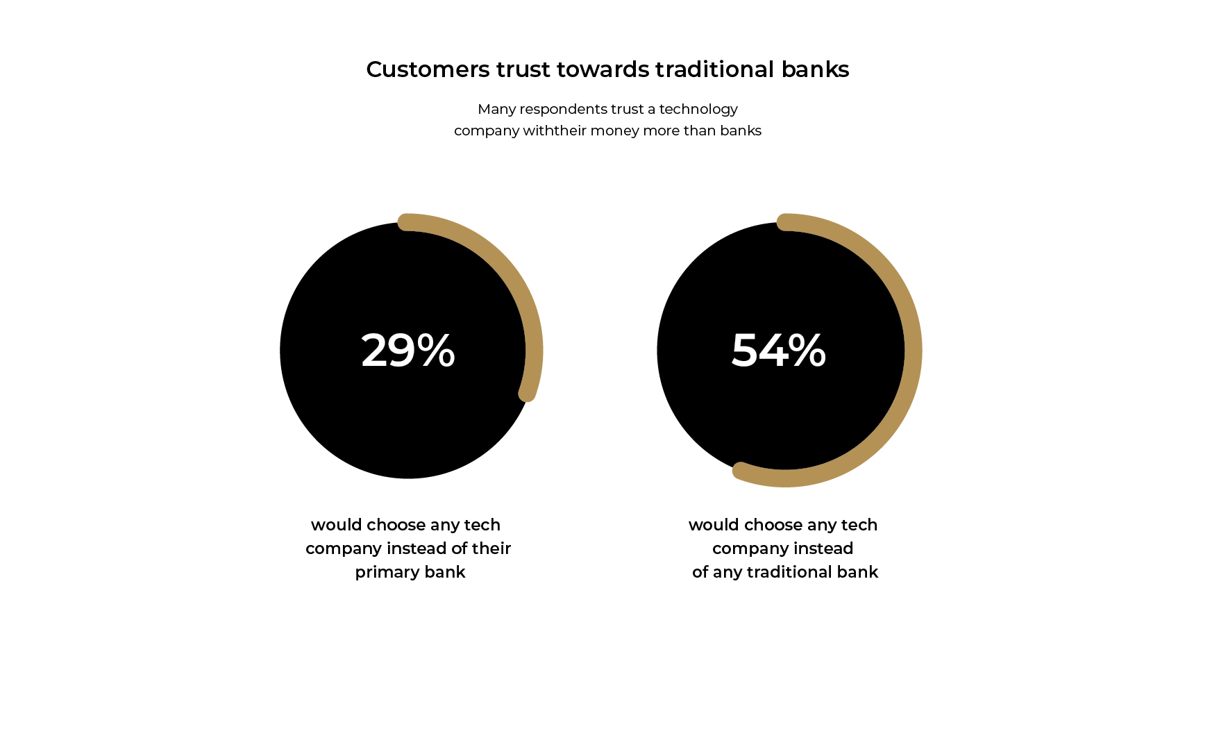 Infographic: Customers' trust towards traditional banks